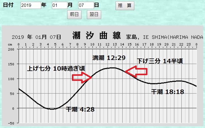 タイドグラフ(*海上保安庁HPより)