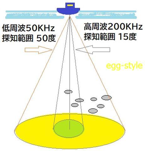 魚探周波数の違いでの見え方変化の図