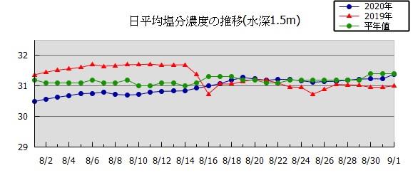 兵庫県立農林水産技術総合センター水産技術センターのサイトより塩分濃度推移