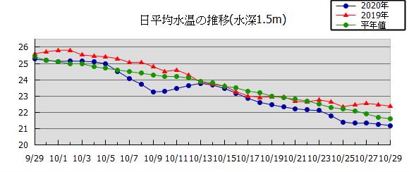 兵庫県立農林水産技術総合センター水産技術センターのサイトより水温推移
